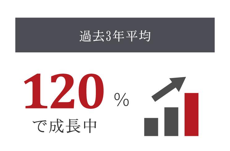 過去3年平均:120%UPで成長中