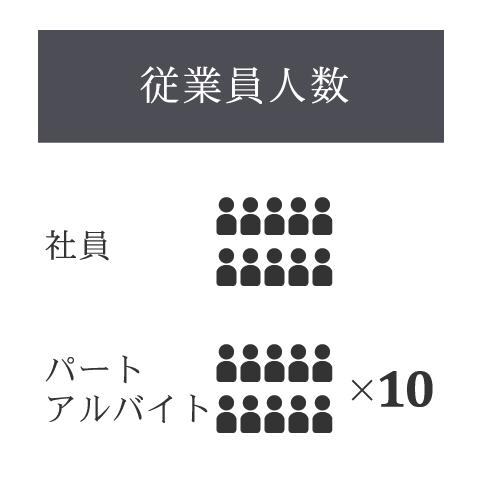 従業員人数:社員 10名、パート・アルバイト 100名