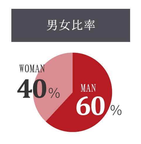 男女比率:男性 60%、女性 40%